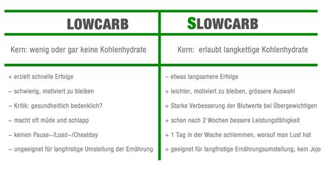 low carb tabelle nicodavinci kilokegeln abnehmen mit slowcarb slowcarb