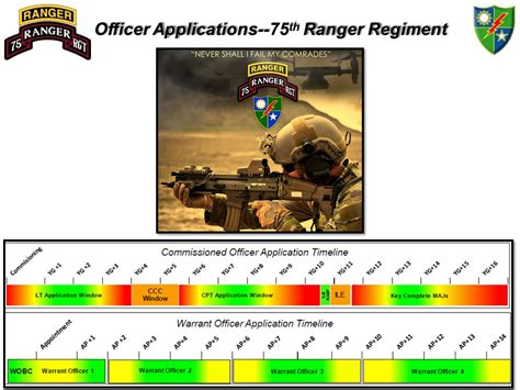 fort benning  ranger regiment