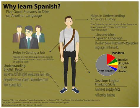 learn spanish in a capt fallon