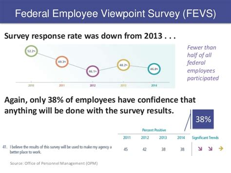 viewpoint survey federal employee viewpoint survey 2014 engaging on