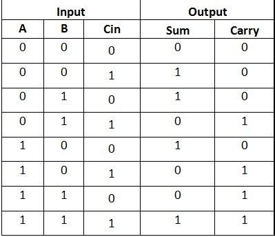 half adder and adder circuits using nand gates