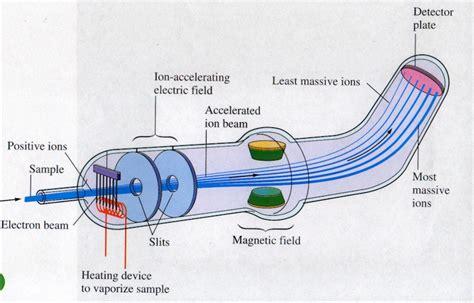 mass spectrometer diagram diagram of a mass spectrometer
