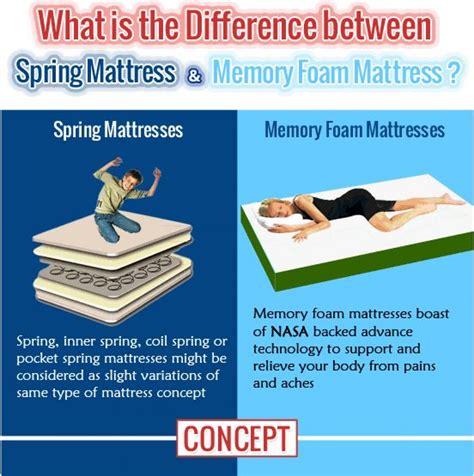 Difference Between And Mattress the difference between based mattress and memory