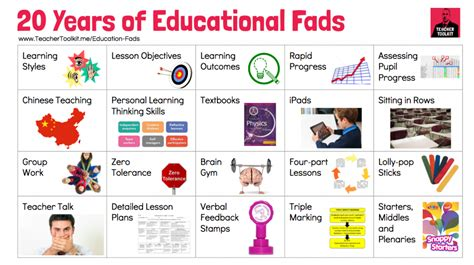 current fads or trends 20 years of educational fads teachertoolkit