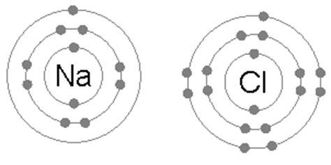ionic animation tutorial ikatan ion wikipedia bahasa indonesia ensiklopedia bebas