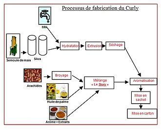 diagramme de fabrication du fromage pdf curly marque wikip 233 dia