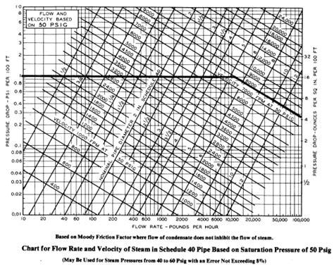 Pipe Diameter Flow Rate Chart