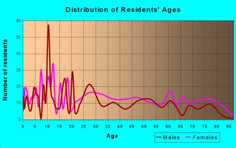 Histogram Of Age Mba by Bruce Ms Mississippi Houses Apartments Rent Mortgage