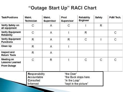 raci diagram the gallery for gt rasci