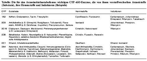 induktor cyp3a4 induktor cyp 28 images 197 rsm 216 de geriatri 15 marts 2013 odense gerontofarmakologi erik