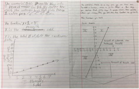 Math Models Worksheet 4 1 Relations And Functions