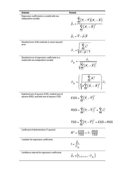 Spreadsheet Formulas For Dummies by Econometrics Formula Gallery