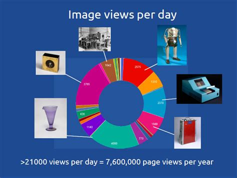 wiki is licensed under what file chart showing page views per day of images released