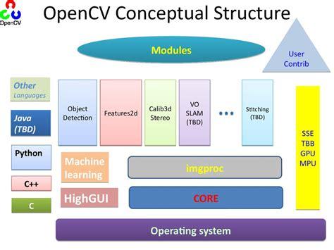 opencv tutorial for c opencv tutorial lecture 2 презентация онлайн