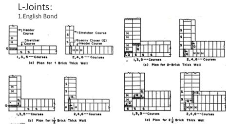 Draw A Floor Plan Online Brick Walling And Joints