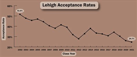 Acceptance Letter From Lehigh Lehigh Acceptance Rate At An All Time Low The Brown And White