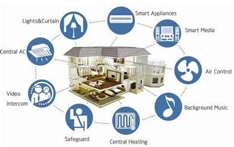 smart homes solutions smart home solutions helping live automatically aaeon europe