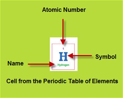 Hydrogen On The Periodic Table by Periodic Table Hydrogen Vancleave S Science