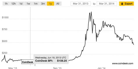 Bitcoin Drop | bitcoin price hits lowest level in five months