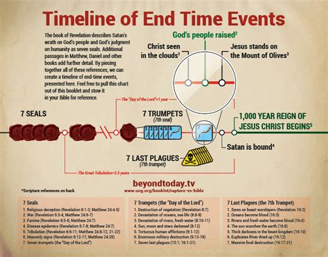fury end times alaska book 4 books end times timeline chart end time charts graphs and