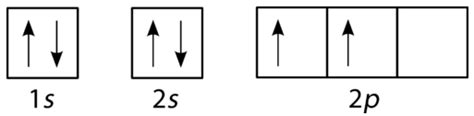 orbital diagram carbon 5 16 hund s rule and orbital filling diagrams chemistry