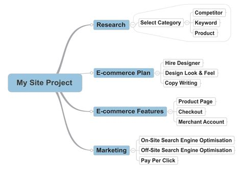 visio mind map template how to plan for profit in your ecommerce business