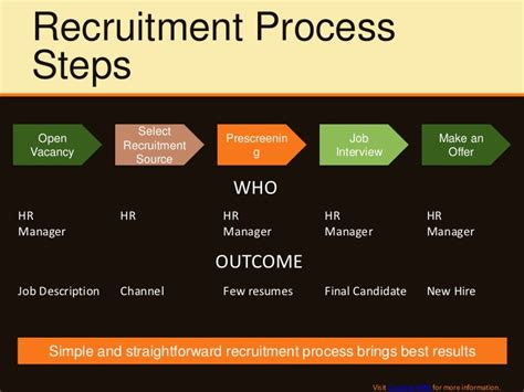 Best Resume Information by Key Recruitment Process Steps And Measurement