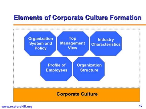 Top Mba For Culture by Diagnosing Organizational Effectiveness
