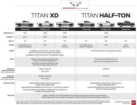 difference between dodge truck crew cab vs cab 2017 nissan titan king cab vs single cab vs crew cab