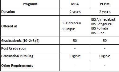 Icfai Part Time Mba Mumbai by Direct Admission Icfai Business School Mumbai Ibs