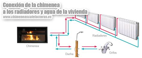 calefaccion chimenea le a chimeneas de le 241 a que calientan radiadores hydraulic