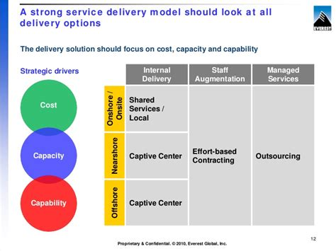 it service cost model template cut your sg a costs by 30 of more by building the right