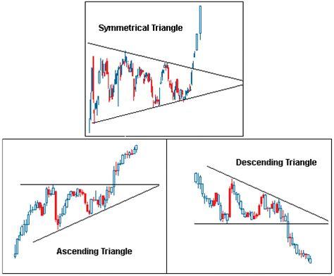 pattern analysis skills chart patterns tutorial