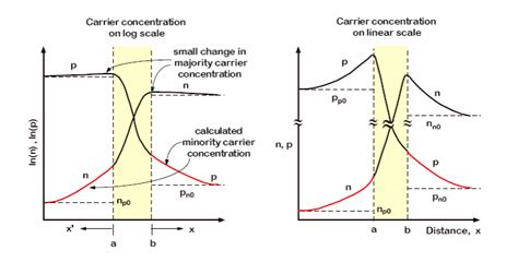 diodes nptel pdf pn junction diode nptel pdf 28 images fabrication of pn junction diode 28 images p n