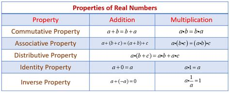 Listings Real Property Solutions Of Properties Of Real Numbers Exles Solutions