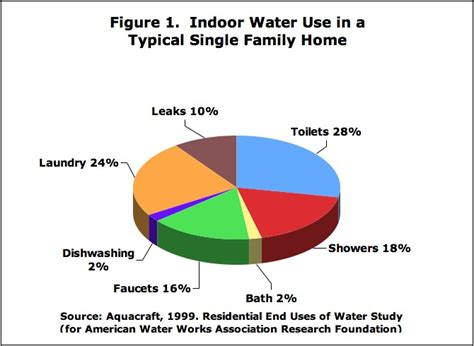 water usage shower vs bath residential shower and bath introduction