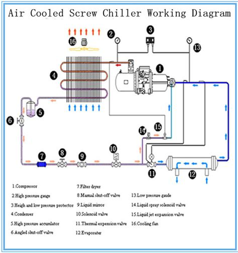 air cooled chiller schematic diagram china professional air cooling bitzer hanbell