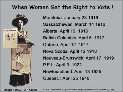 links to canadian government sites about womens issues the right to vote societies and territories