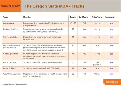 Of Oregon Mba Cost by Oregon State Mba Overview