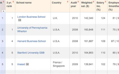 Ft Ranking Mba Asia by Financial Times Global Mba Rankings 2010 Businessbecause