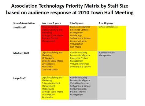 priority matrix template technology prioritization matrix in the association