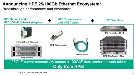 Home Network Design Switch accelerate network performance and lower costs with hpe 25