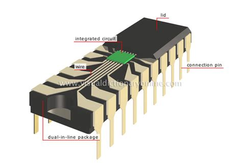integrated circuit are used in history of the integrated circuit aka microchip electronik computer