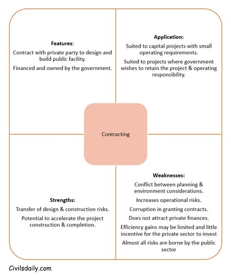 design build finance contract public private partnership models contracting build