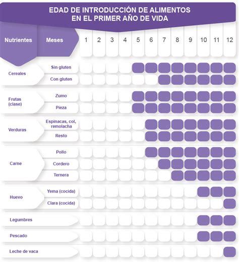 tabla de alimentos para bebes 0 1 a 241 os nutrici 243 n en la lactancia henufood