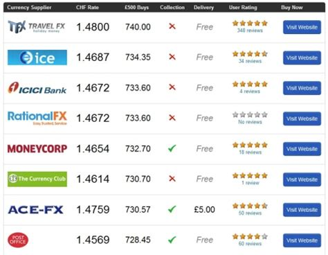 best euro exchange rate the best exchange rates compare holiday money