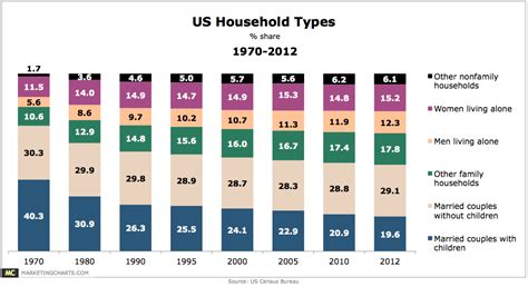 household trends us household types 1970 2012 chart