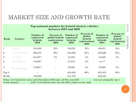 Growth Rate Mba by Hybrid Cars