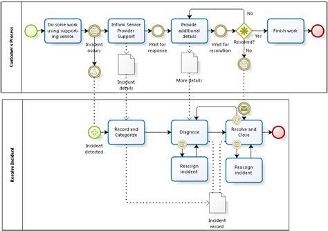 bpmn process flow diagram incident resolution process flow bpmn this view of