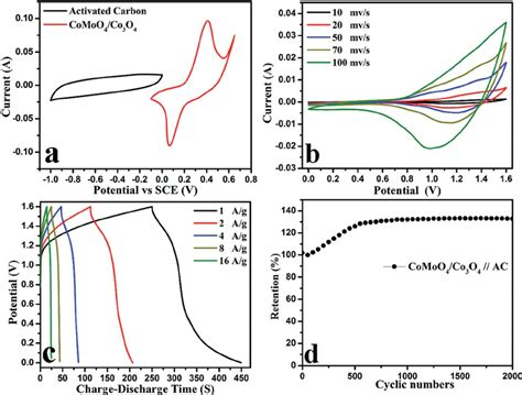 asymmetric capacitor electrochemical measurements of the asymmetric supercapacitor cyclic